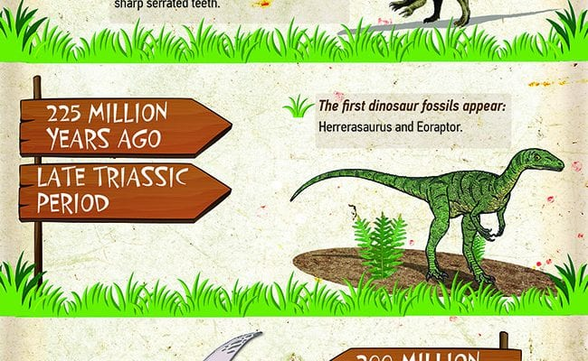 When Did The Dinosaurs Live?